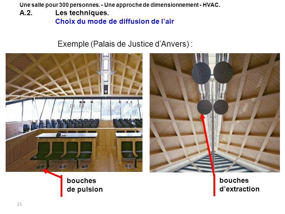 Exemple (Palais de Justice d'Anvers) :