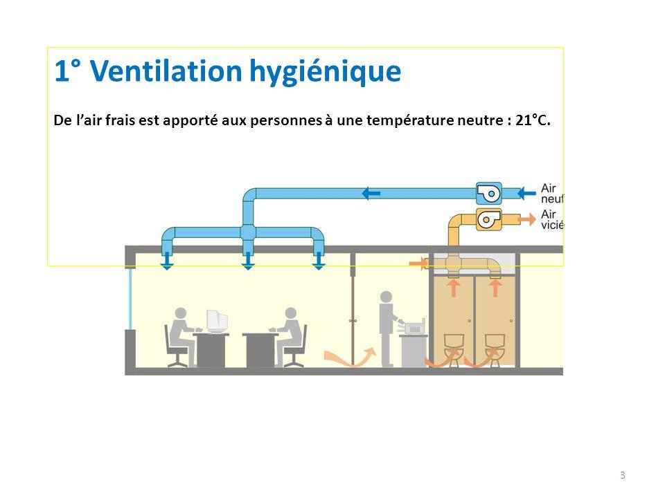 1° Ventilation hygiénique