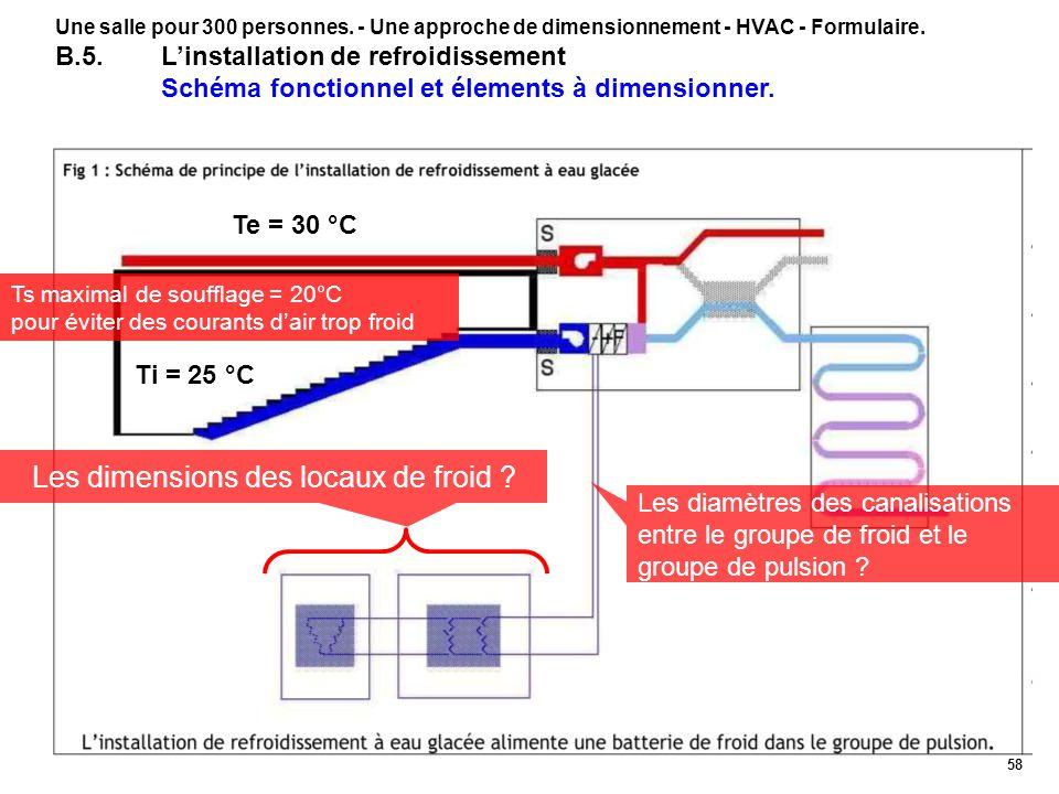 Les dimensions des locaux de froid