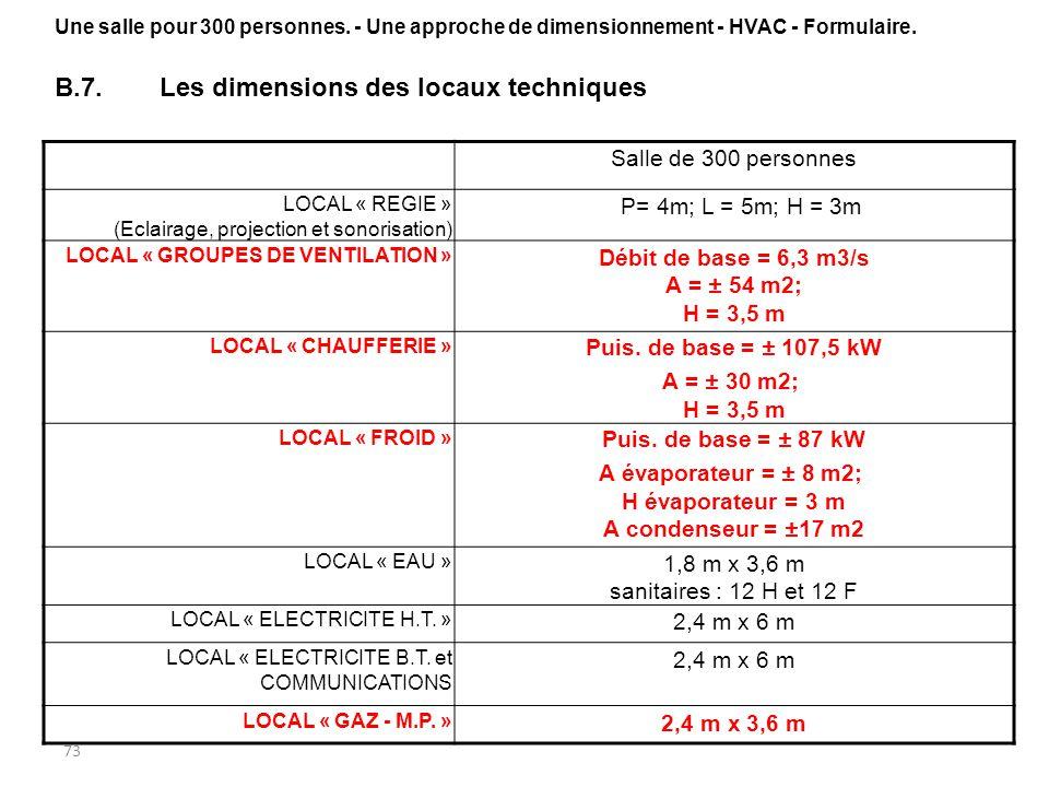 B.7. Les dimensions des locaux techniques