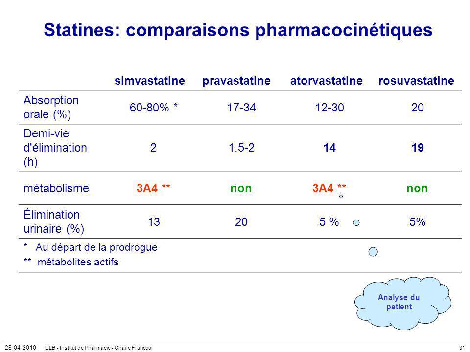 Statines: comparaisons pharmacocinétiques