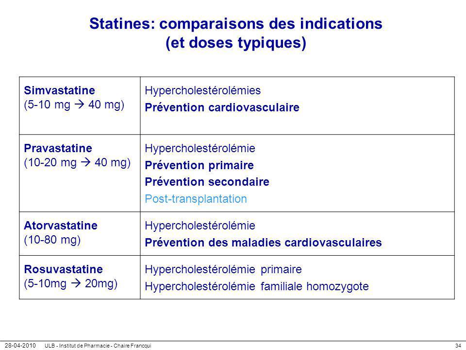Statines: comparaisons des indications (et doses typiques)