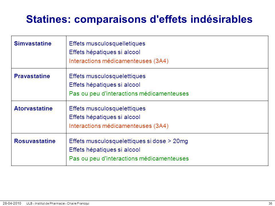 Statines: comparaisons d effets indésirables