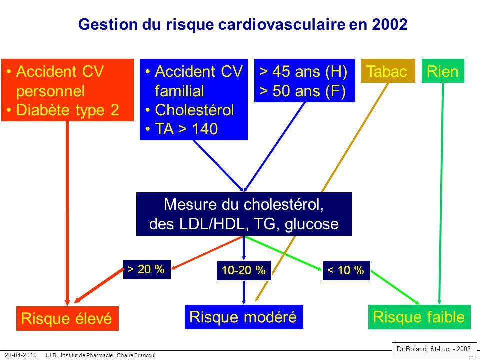 Gestion du risque cardiovasculaire en 2002