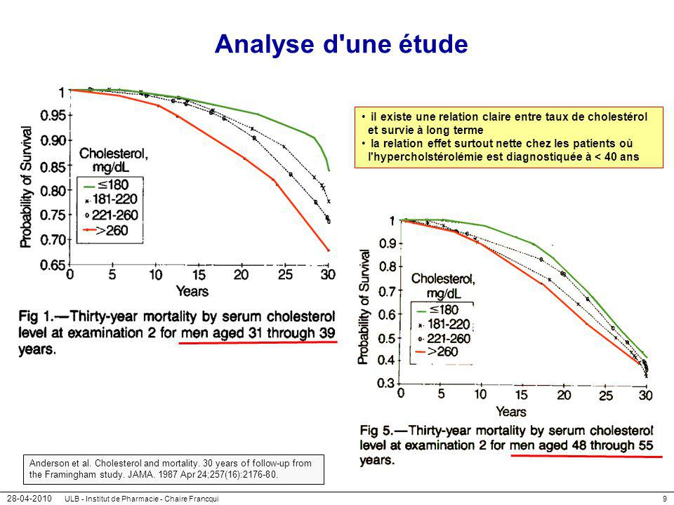 Analyse d une étude il existe une relation claire entre taux de cholestérol et survie à long terme.