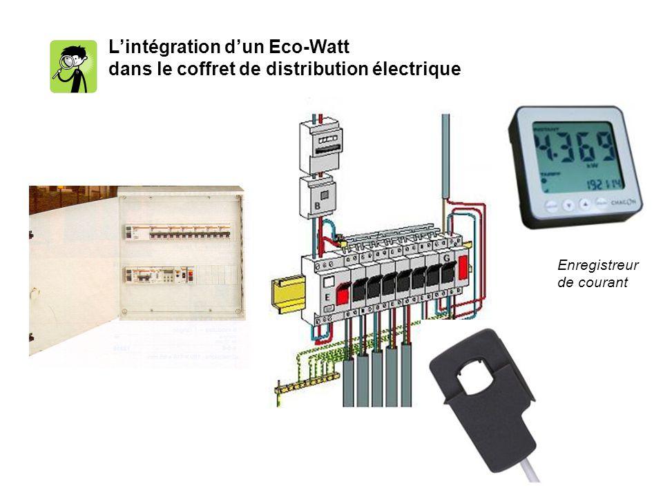 L'intégration d'un Eco-Watt dans le coffret de distribution électrique