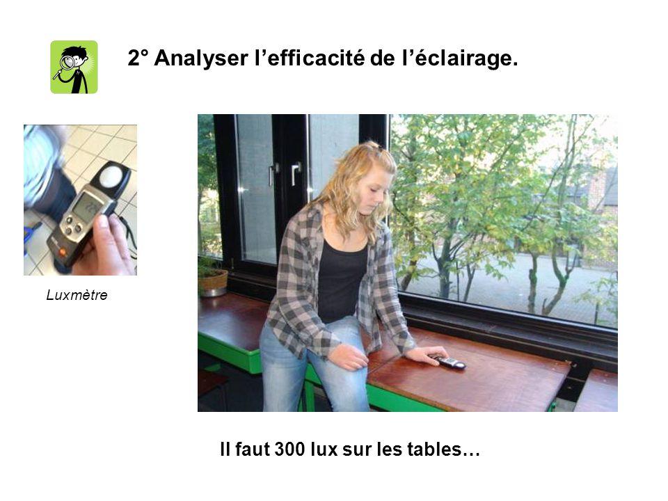 2° Analyser l'efficacité de l'éclairage.