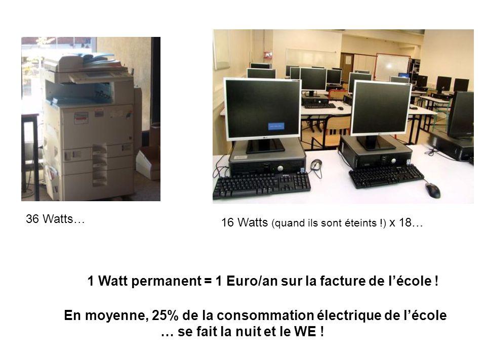 1 Watt permanent = 1 Euro/an sur la facture de l'école !
