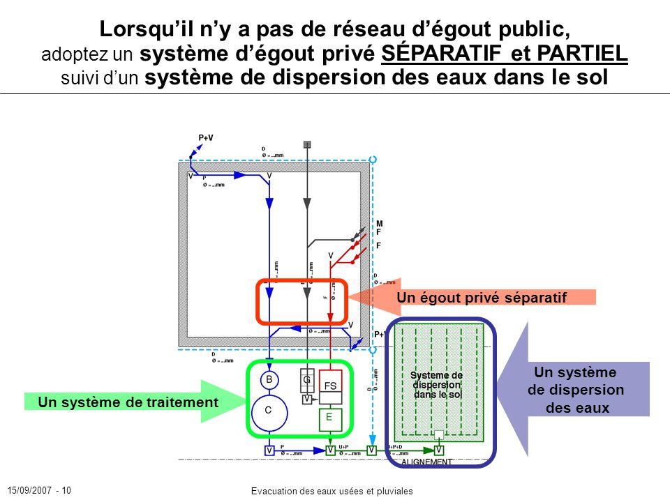 Lorsqu'il n'y a pas de réseau d'égout public, adoptez un système d'égout privé SÉPARATIF et PARTIEL suivi d'un système de dispersion des eaux dans le sol