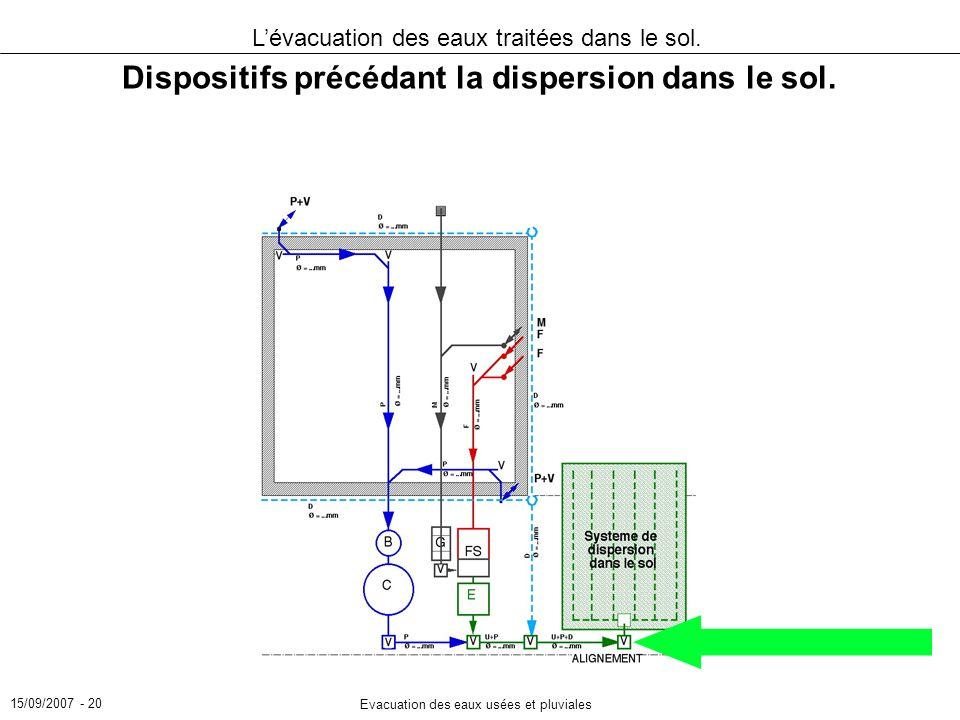 Dispositifs précédant la dispersion dans le sol.