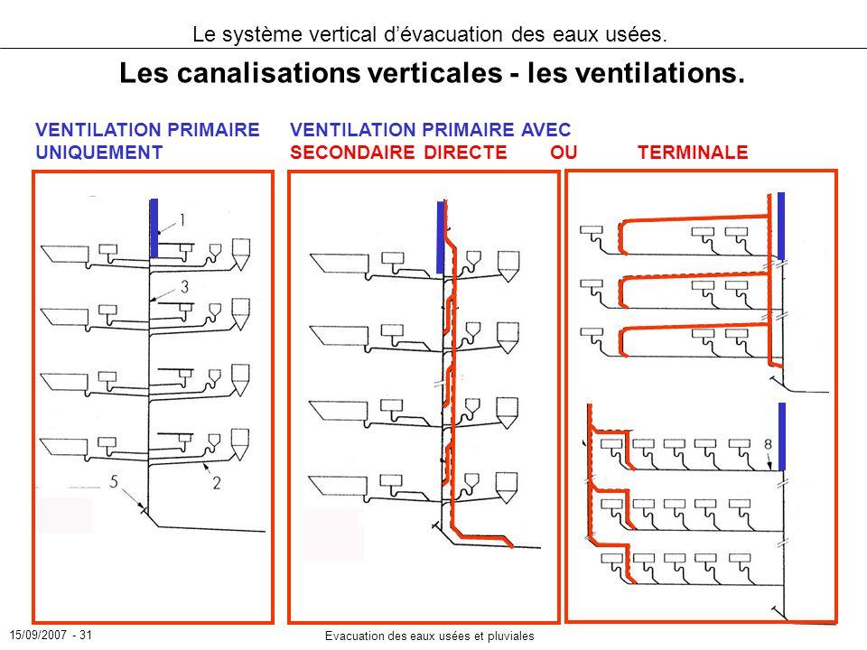 Les canalisations verticales - les ventilations.