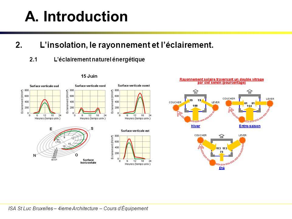 A. Introduction 2. L'insolation, le rayonnement et l'éclairement.