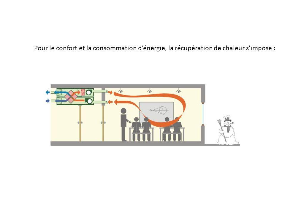 Pour le confort et la consommation d'énergie, la récupération de chaleur s'impose :