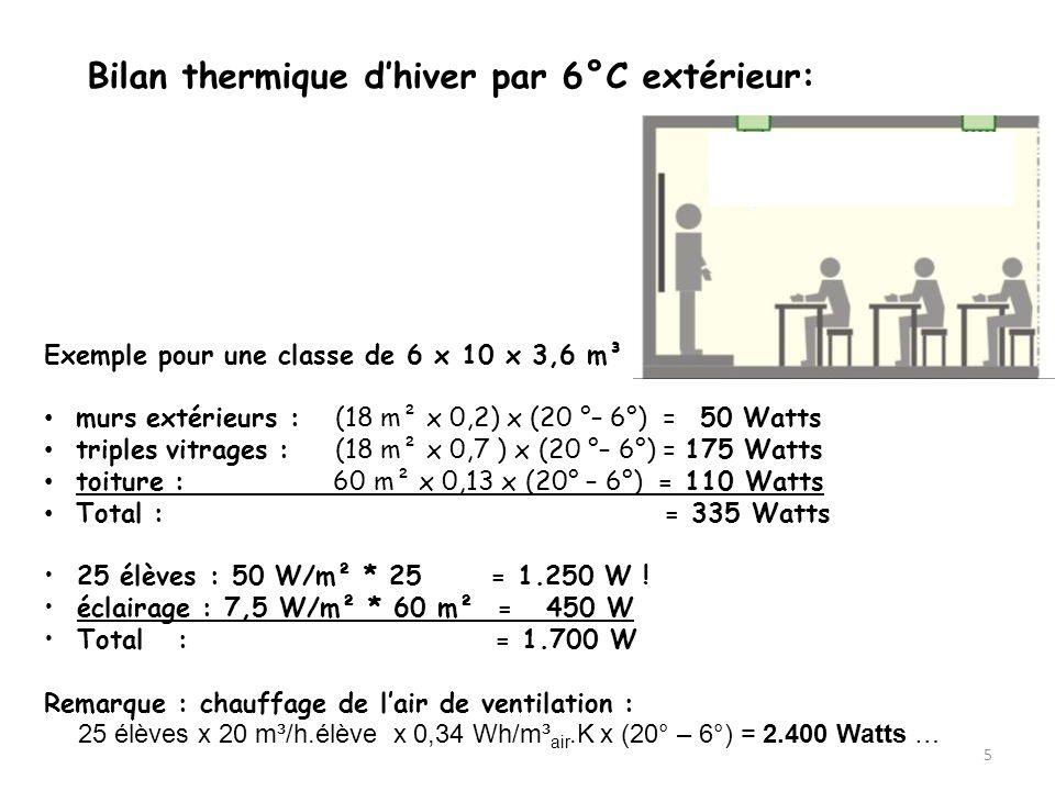 Bilan thermique d'hiver par 6°C extérieur: