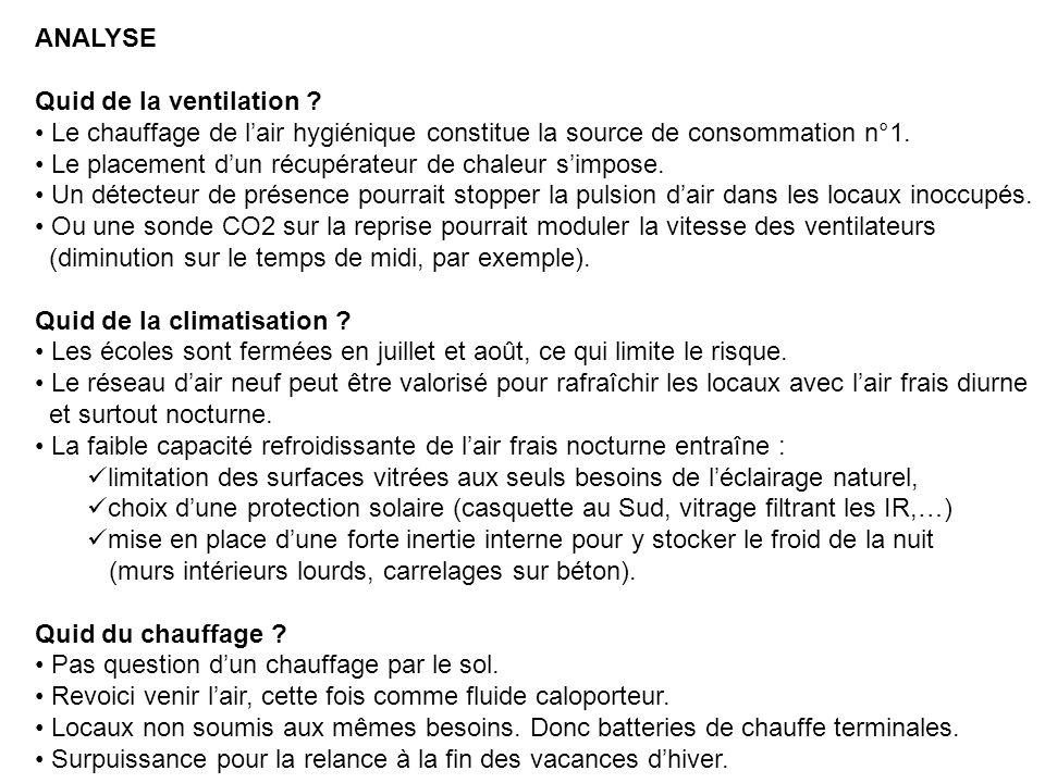 ANALYSE Quid de la ventilation Le chauffage de l'air hygiénique constitue la source de consommation n°1.