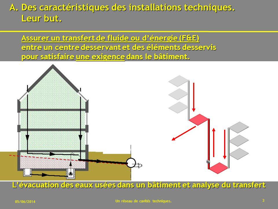 L'évacuation des eaux usées dans un bâtiment et analyse du transfert