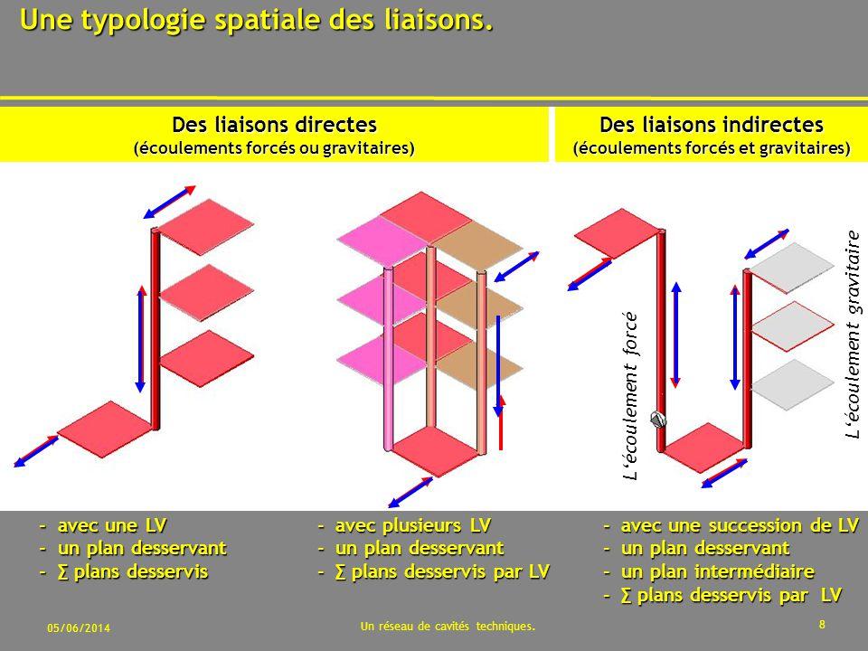 Une typologie spatiale des liaisons.