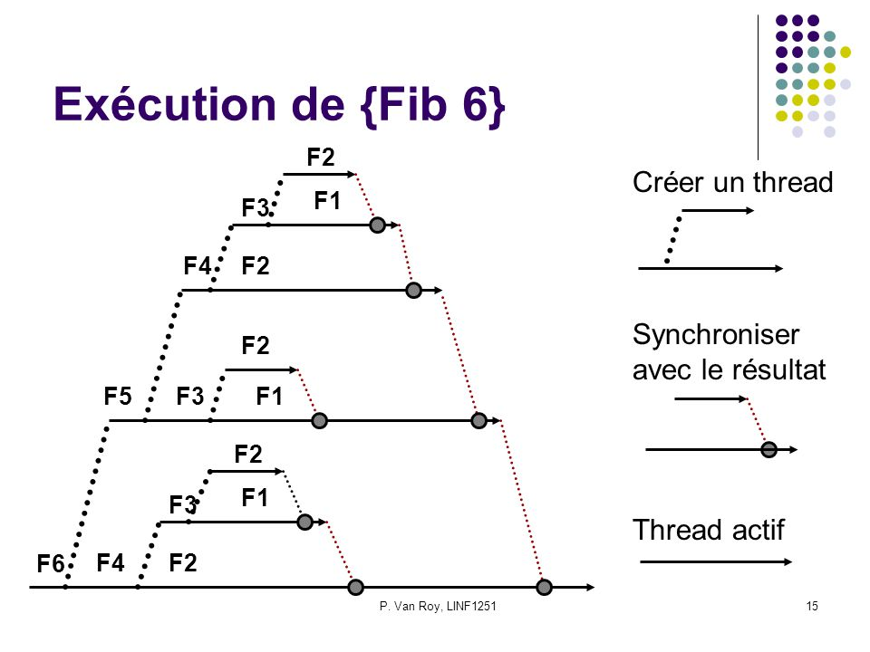 Exécution de {Fib 6} Créer un thread Synchroniser avec le résultat