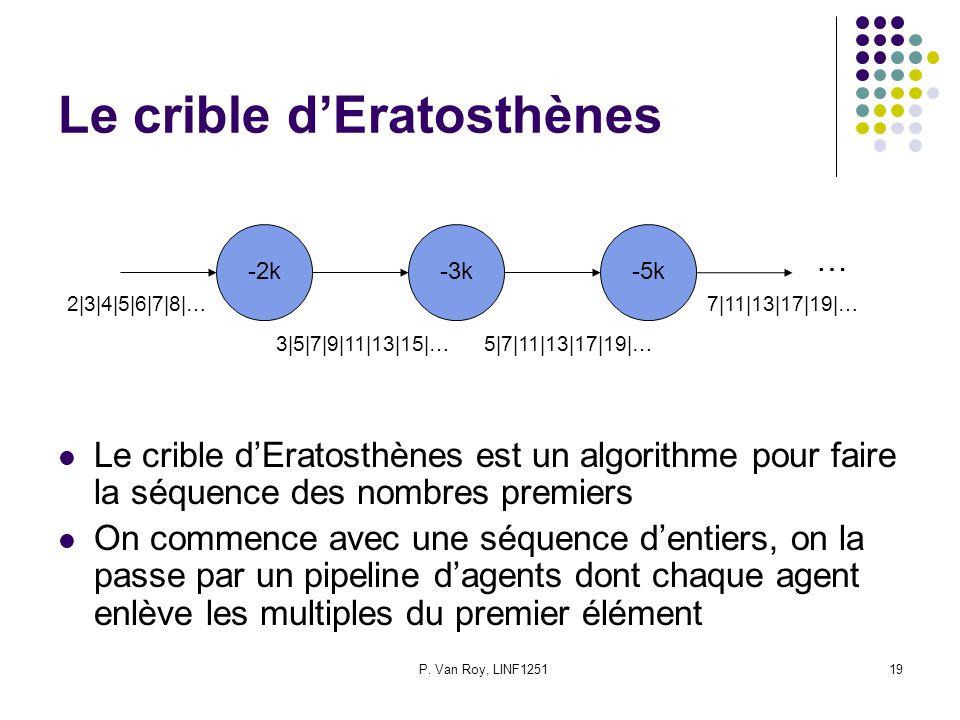 Le crible d'Eratosthènes