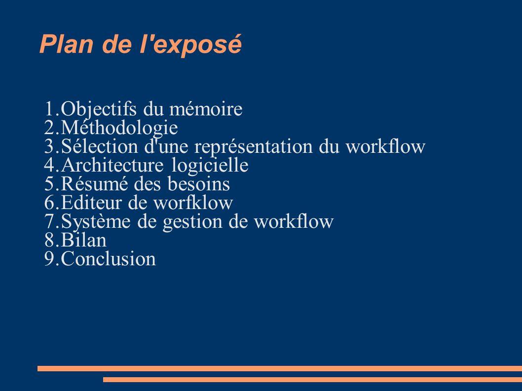 Plan de l exposé Objectifs du mémoire Méthodologie
