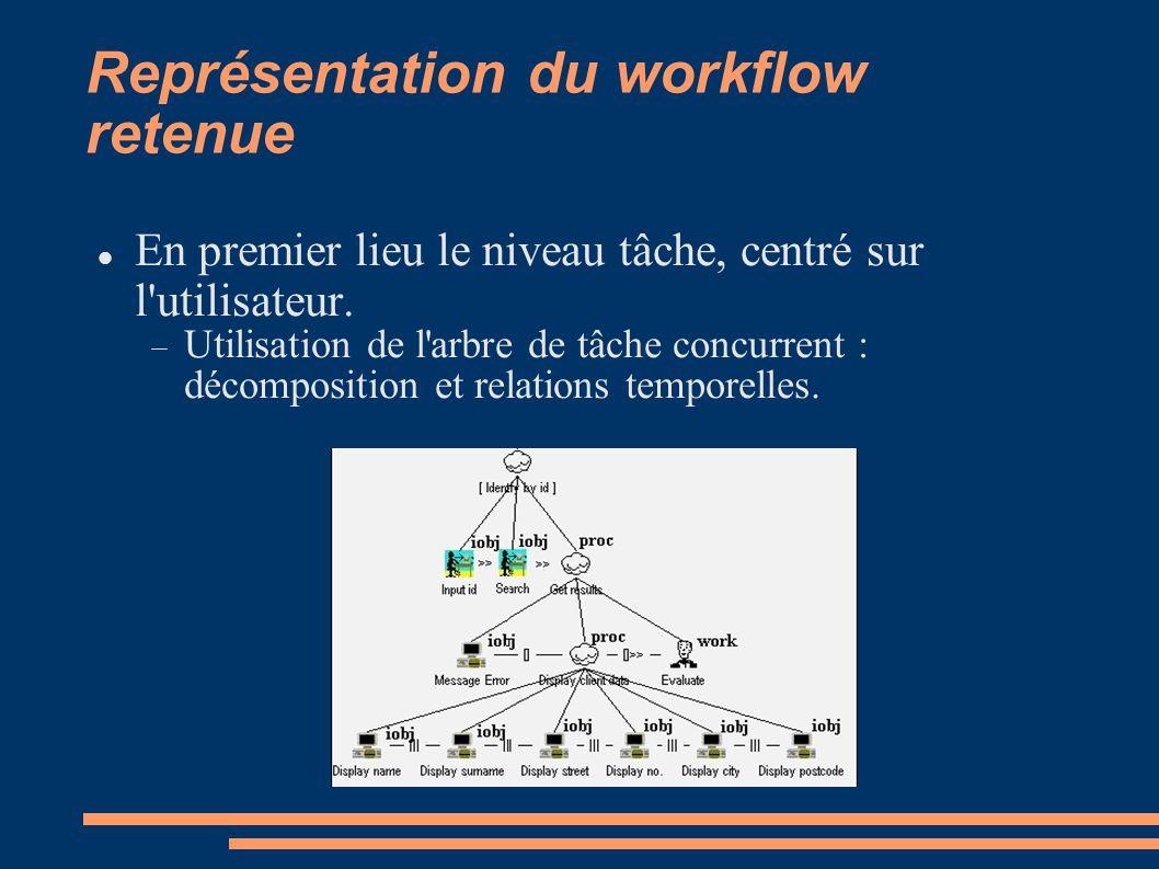 Représentation du workflow retenue