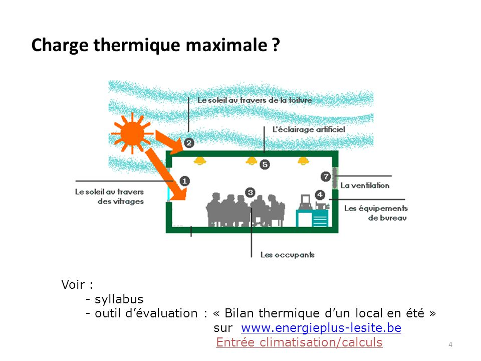 Charge thermique maximale