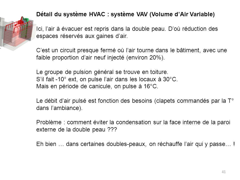Détail du système HVAC : système VAV (Volume d'Air Variable)