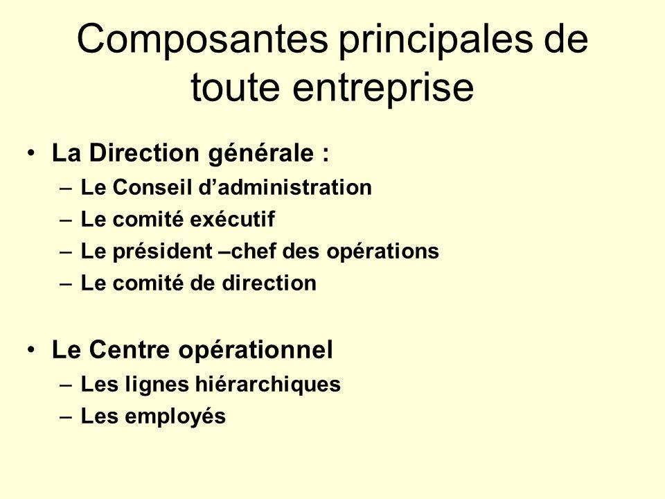 Composantes principales de toute entreprise