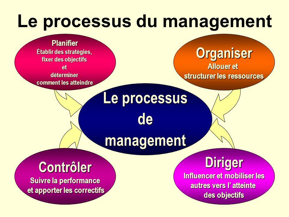 Le processus du management