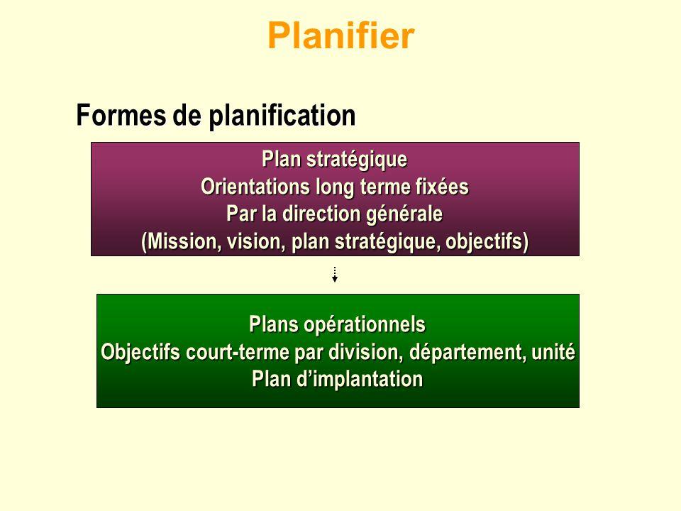 Planifier Formes de planification Plan stratégique