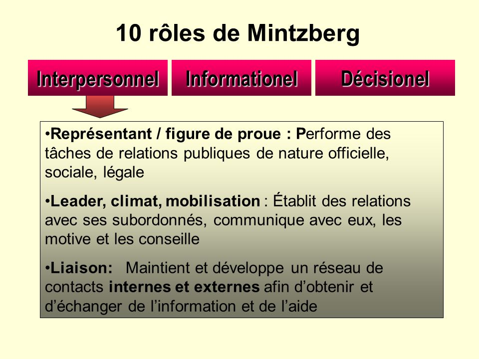10 rôles de Mintzberg Informationel Interpersonnel Décisionel