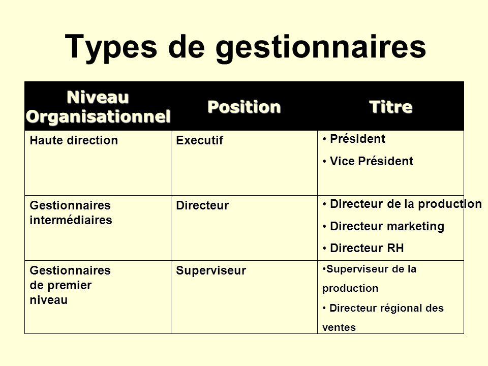 Types de gestionnaires