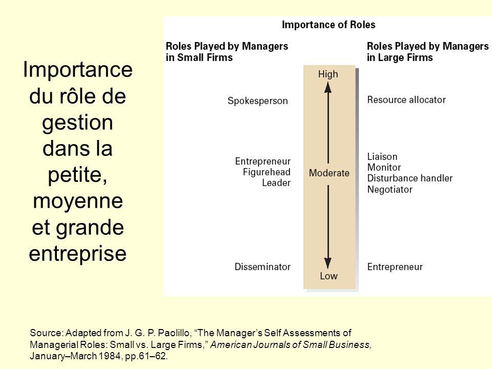 Importance du rôle de gestion dans la petite, moyenne et grande entreprise