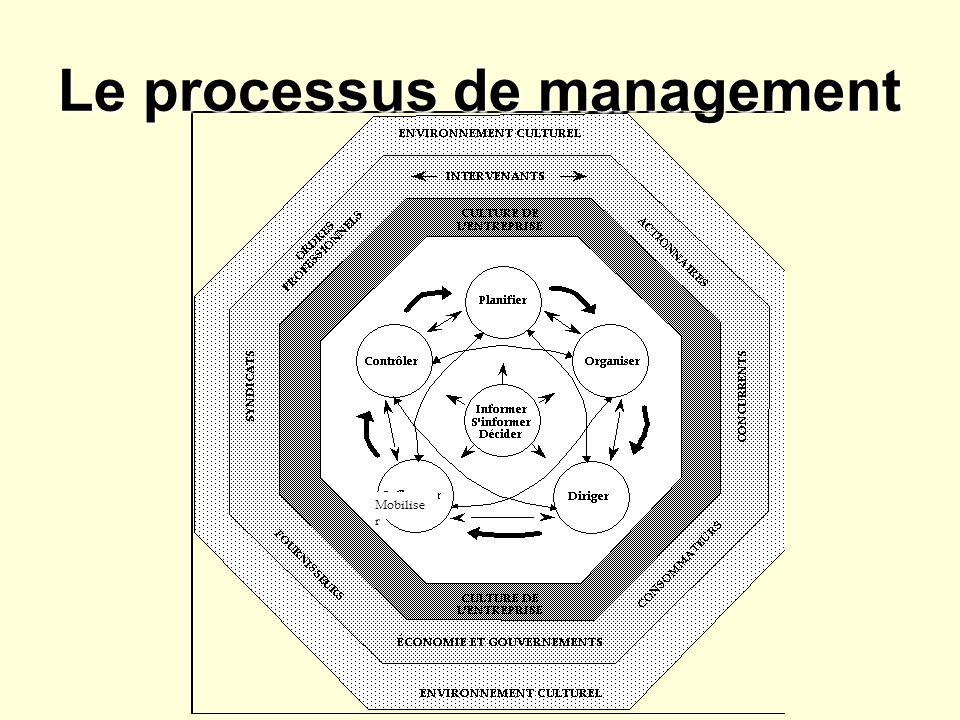 Le processus de management