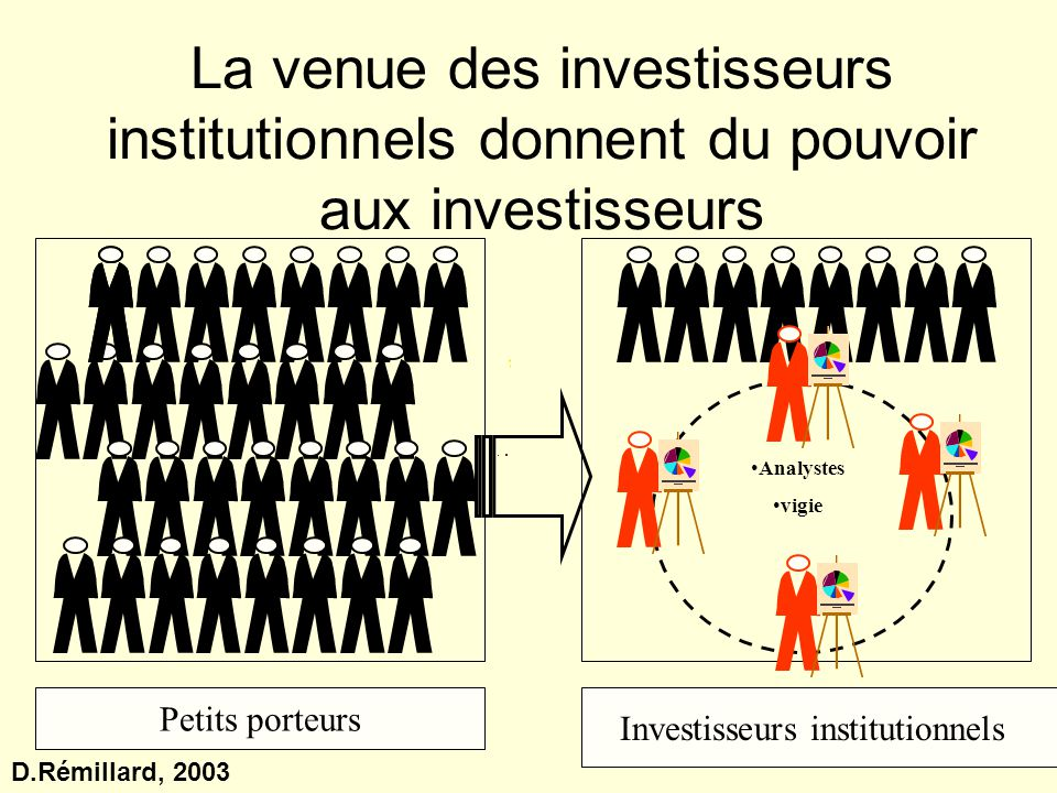 Investisseurs institutionnels