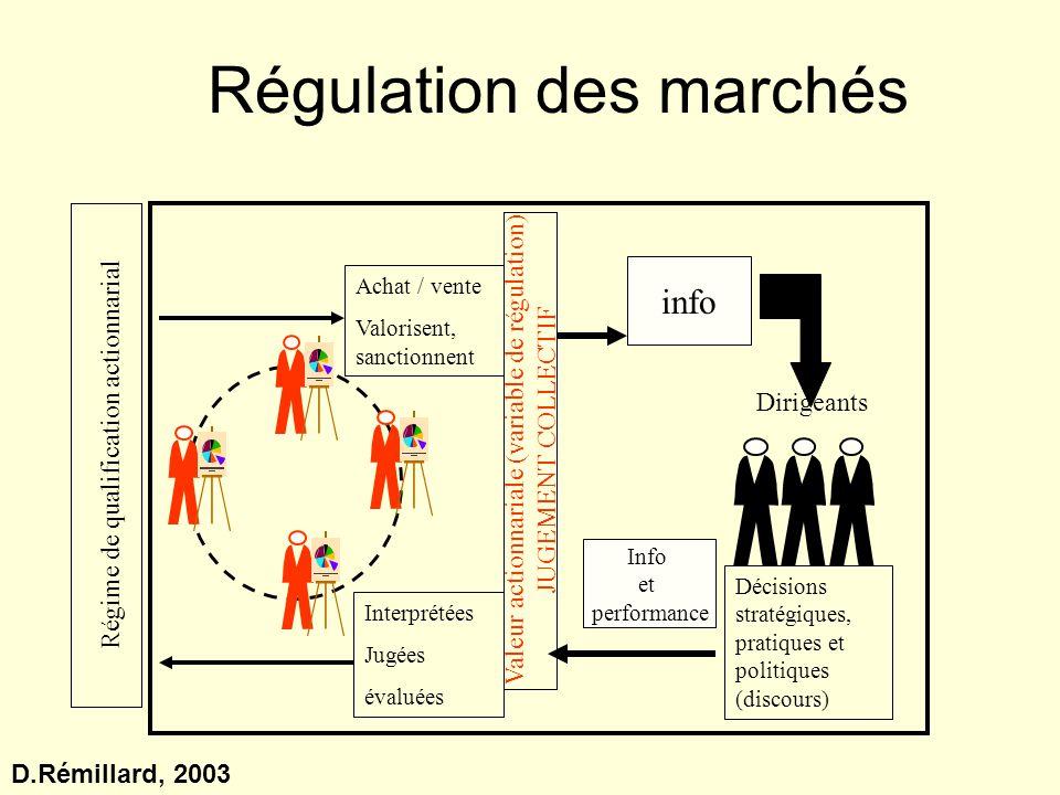 Régulation des marchés