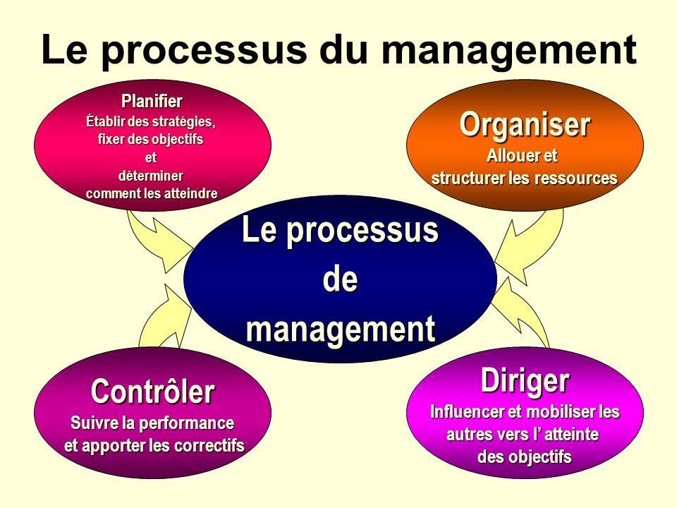 Le processus du management