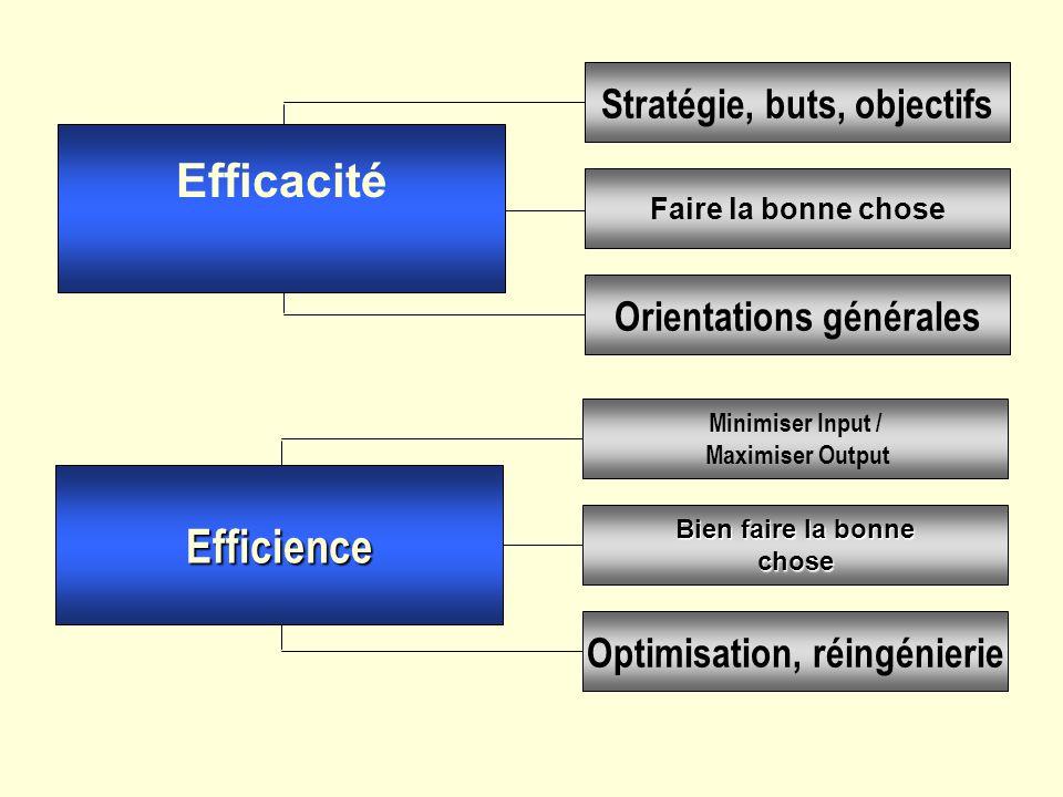 Efficacité Efficience Stratégie, buts, objectifs