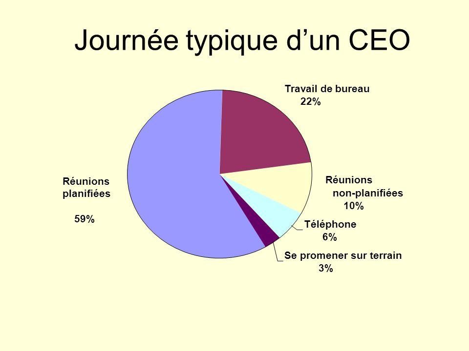 Journée typique d'un CEO