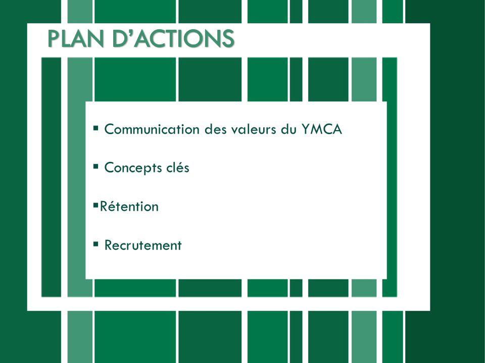 PLAN D'ACTIONS Communication des valeurs du YMCA Concepts clés