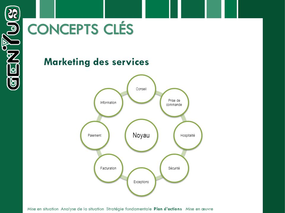 CONCEPTS CLÉS Marketing des services Noyau virge