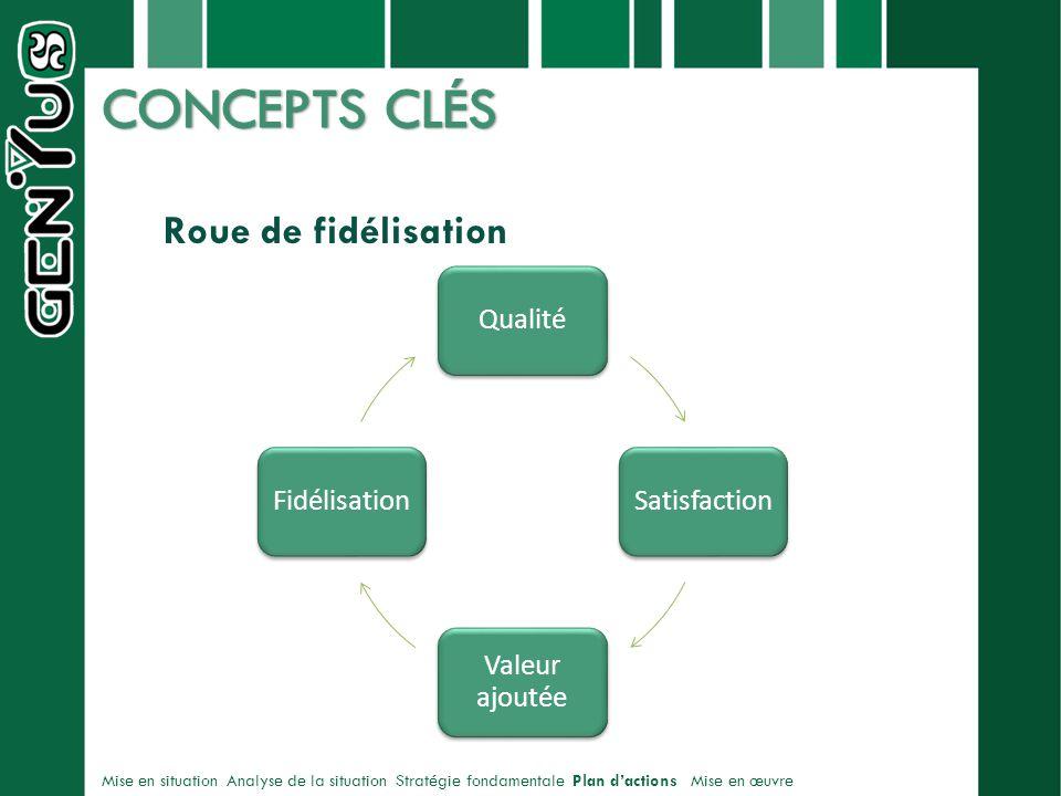 CONCEPTS CLÉS Roue de fidélisation