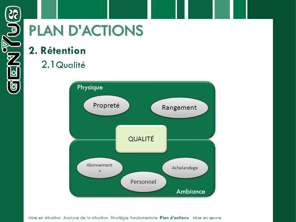 PLAN D'ACTIONS 2. Rétention 2.1Qualité Physique Propreté Rangement