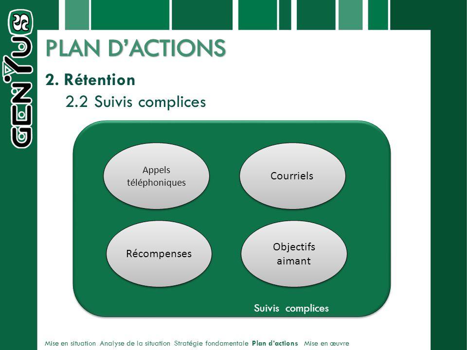 PLAN D'ACTIONS 2. Rétention 2.2 Suivis complices Courriels