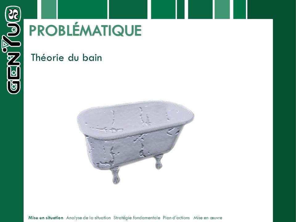 PROBLÉMATIQUE Théorie du bain marie josée