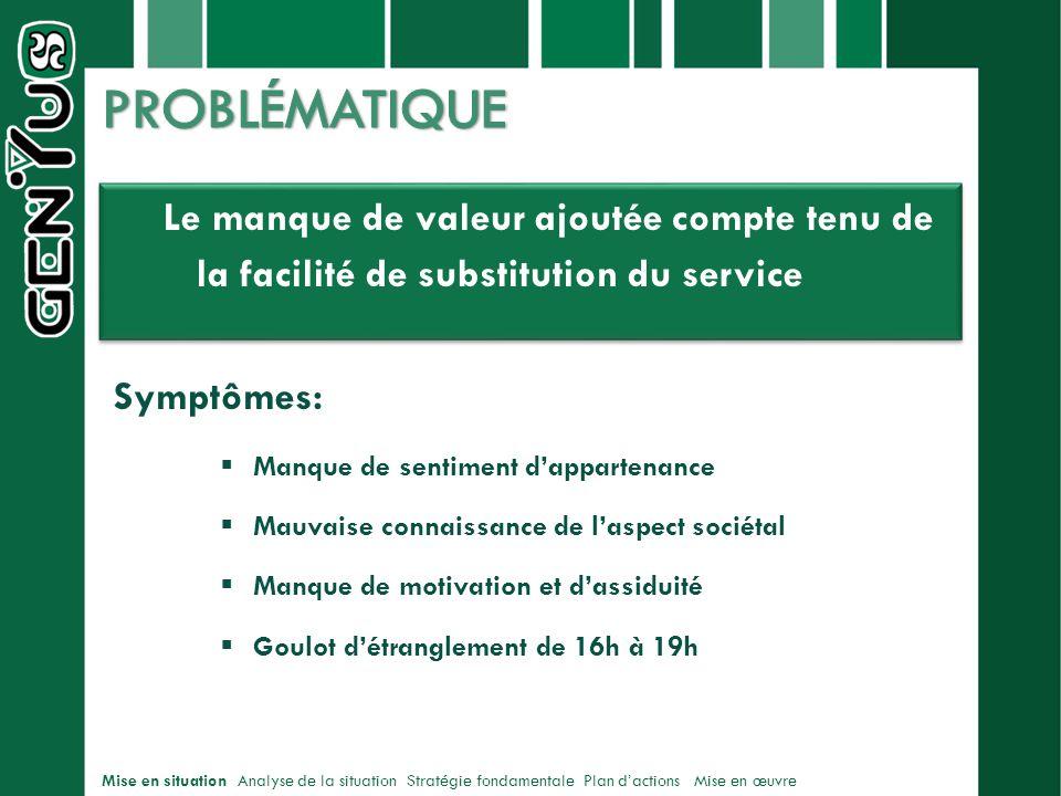 PROBLÉMATIQUE Le manque de valeur ajoutée compte tenu de la facilité de substitution du service. Symptômes: