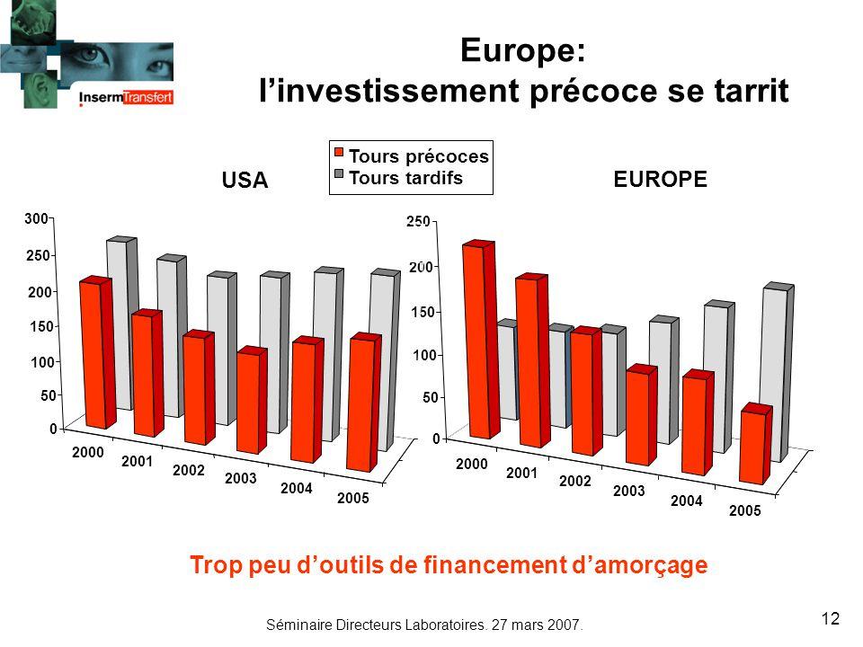 Europe: l'investissement précoce se tarrit