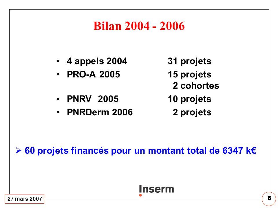 Total: 956 k€ (822,5 k€ pour des laboratoires de l'Inserm)