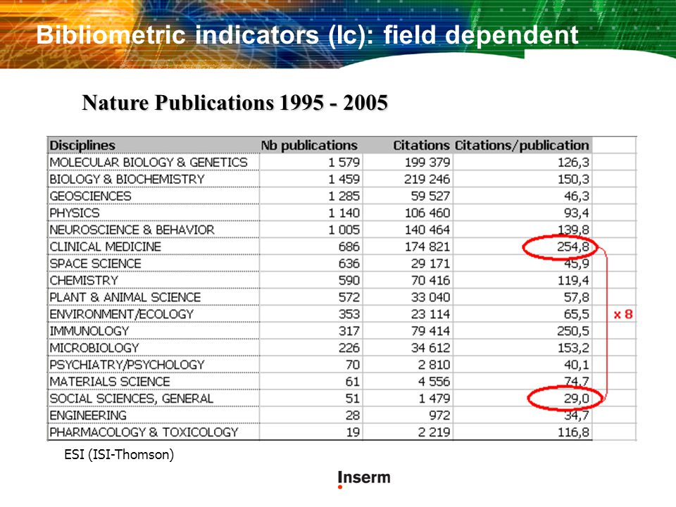 Bibliometric indicators (Ic): field dependent