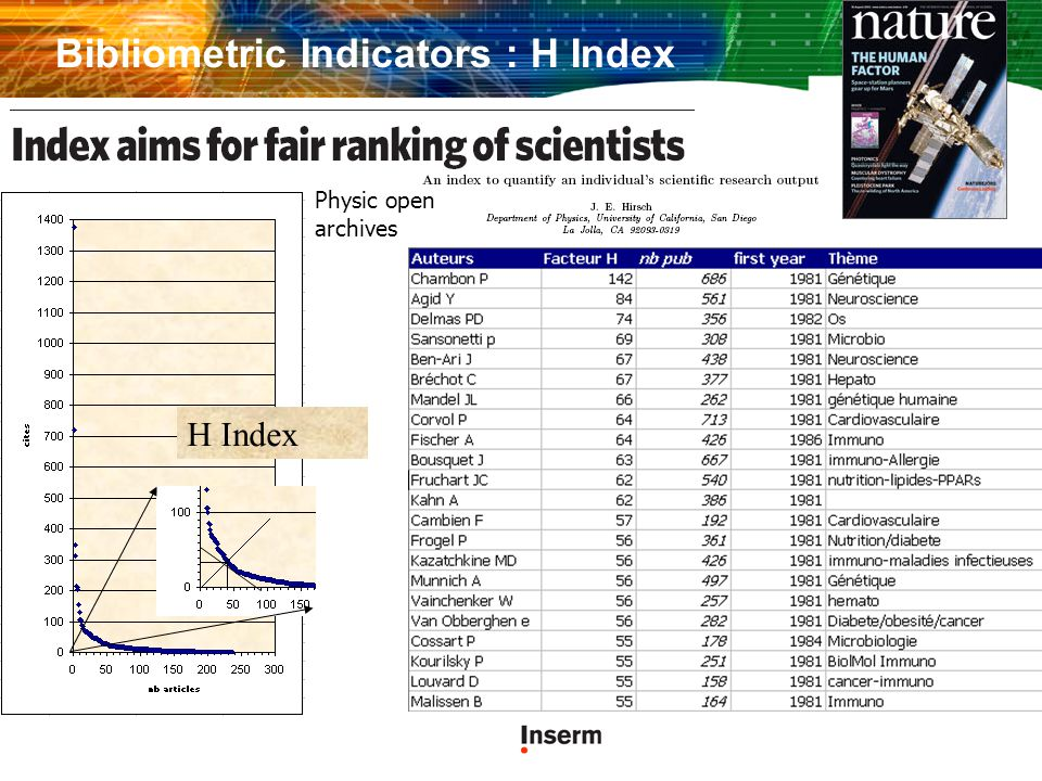 Bibliometric Indicators : H Index